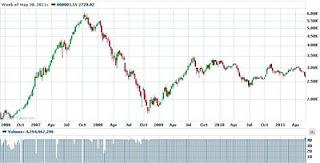 Shanghai SSE Composite chart
