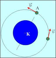 Κυκλική κίνηση δορυφόρου.