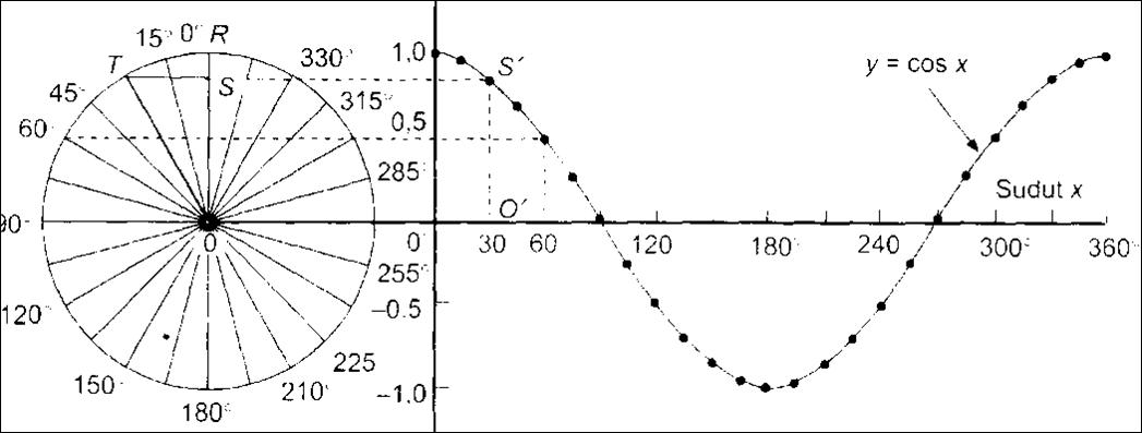 Materi Trigonometri ECHO 17
