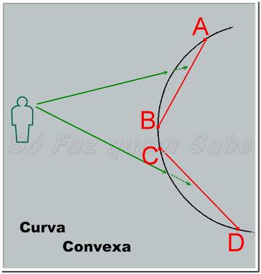 Curva Convexa.