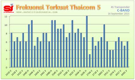 sinyal terkuat satelit Thaicom 5