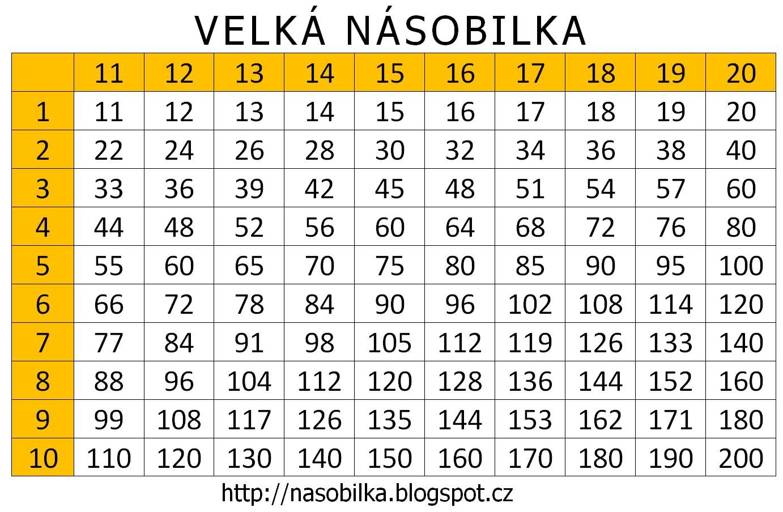 Velká násobilka - tabulka k procvičování