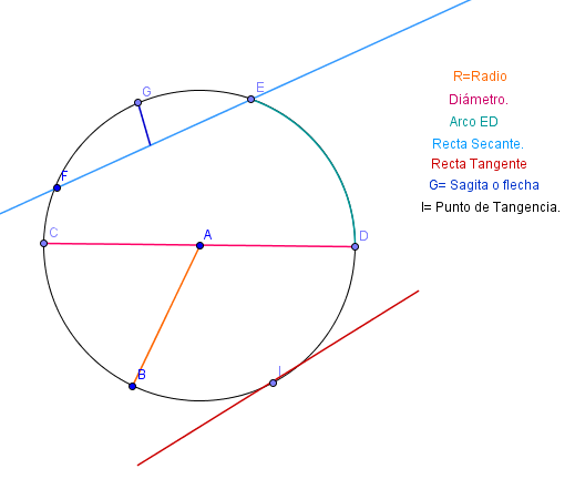 Geometr a anal tica circunferencia for Exterior tangente y secante