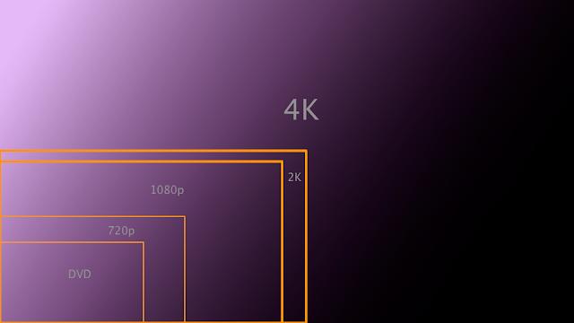 grafico di paragone dimensioni 4k, 1080p, 720p e DVD