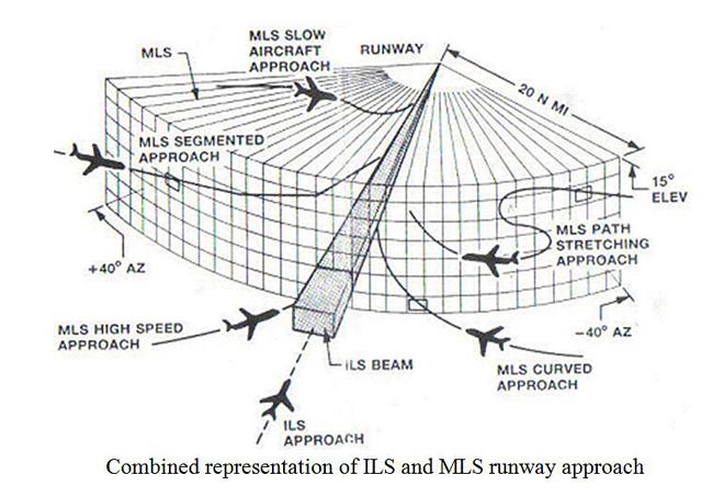 Gps Aircraft Landing
