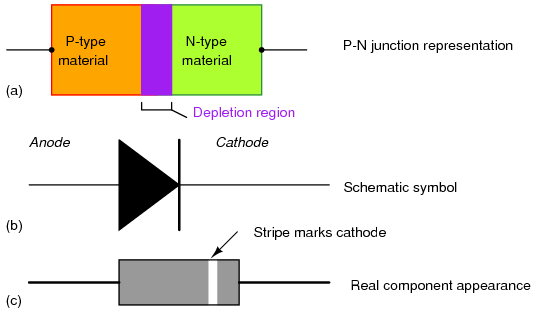 Study Notes Today P N Junction Diode Construction