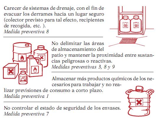 Almacenamiento de Sustancias Químicas. Análisis de casos