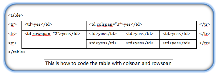 Html modifying the table border alignment cellspacing for Table colspan