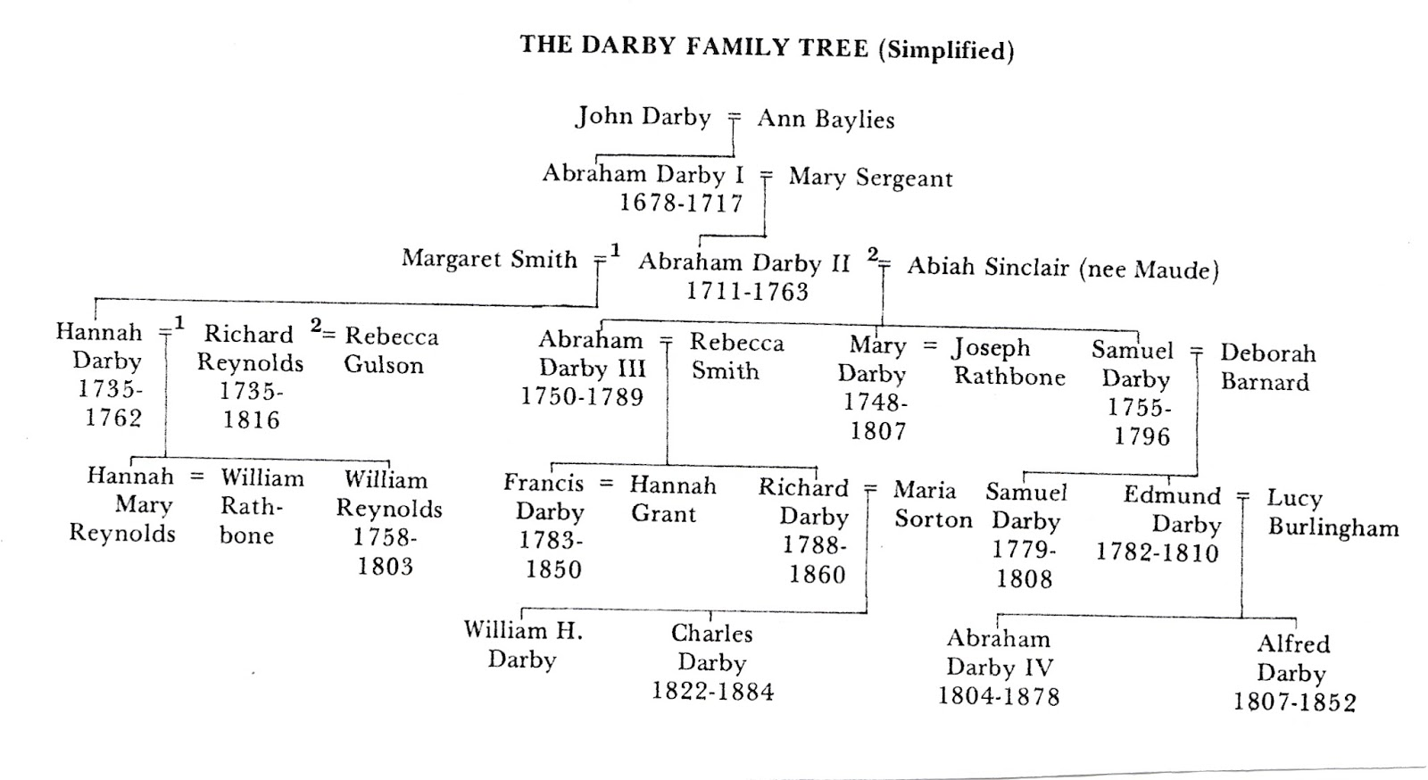 how to look up family history for free