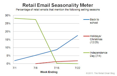 Click to view the July 24, 2011 Retail Email Seasonality Meter larger