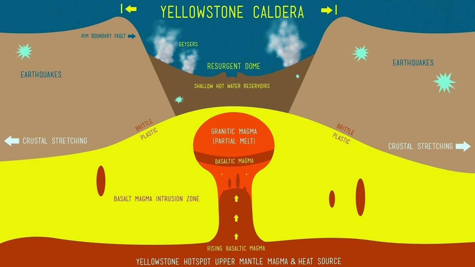 gráfica del supervolcan en yellowstone