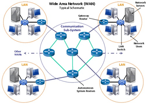 an essay on the application setup of local and wide area computer networks Building a wide area network you will still most likely need a separate router to provide access and control for the local area how to set up a network share.
