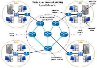 Wide Area Network (WAN) adalah