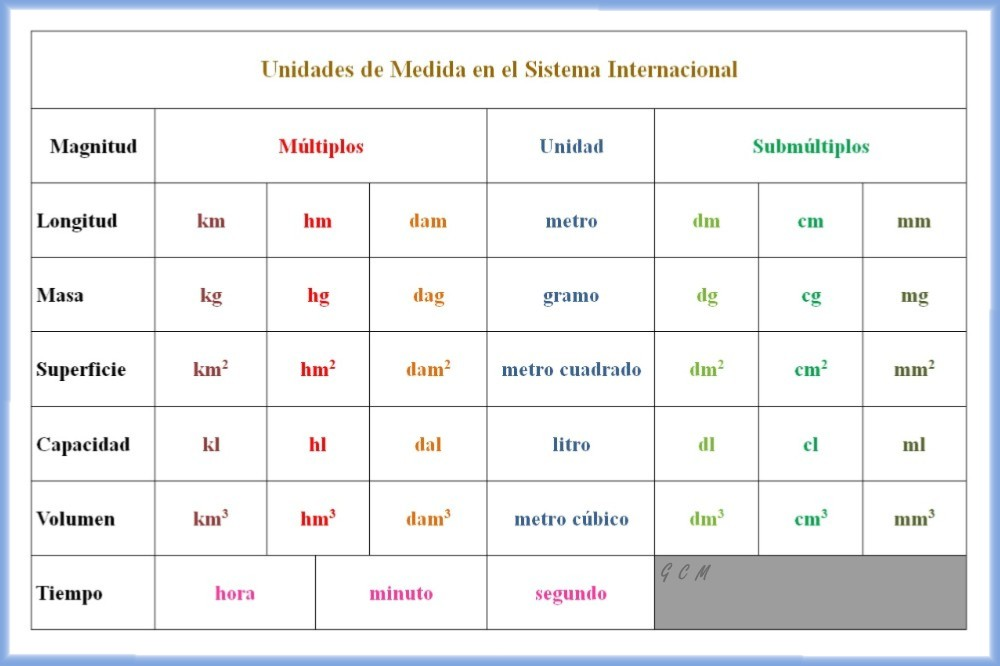Sistema internacional de medidas pictures to pin on - Cuadros a medida ...