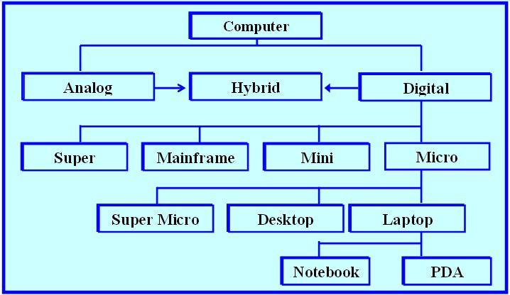 Types of Computer and its features