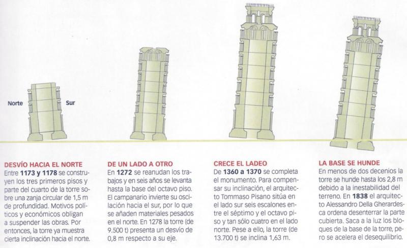 La torre de Pisa, una torre con forma de plátano