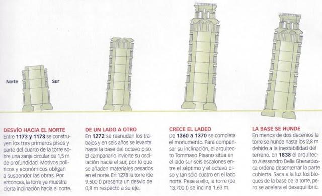 Evolución de la inclinación de la Torre de Pisa