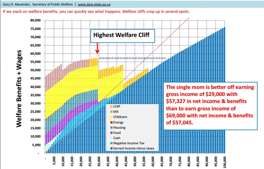 the u s welfare system Welfare system reform became a hot topic in the 1990's bill clinton was elected as president with the intention of reforming the federally run us welfare program in 1996 the republican congress passed a reform law signed by president clinton that gave the control of the welfare system back to the states.