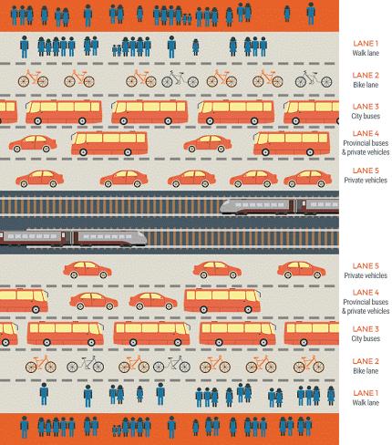 EDSA road sharing diagram