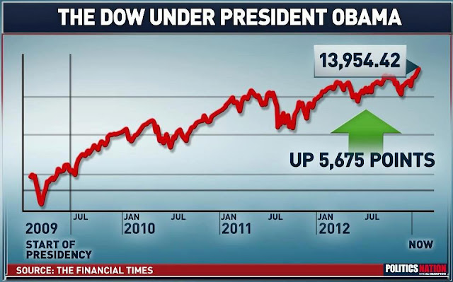 politics, Barack Obama, obama, President Obama, economy, dow jones, stock market