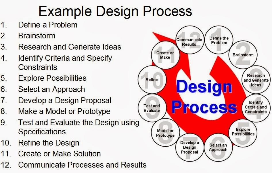 Pltw Engineering Steps : Esums curriculum accessing