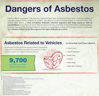 Dangers of Car Asbestos