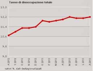 tasso di disoccupazione in Italia