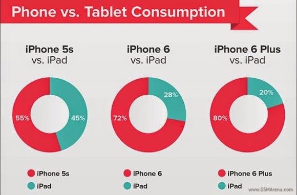 Pemilik iPhone 6 & iPhone 6 Plus Jarang Pakai iPad