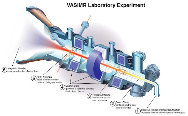 Результаты VASIMR