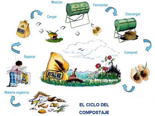Compostaje los residuos solidos for Materiales que forman el suelo