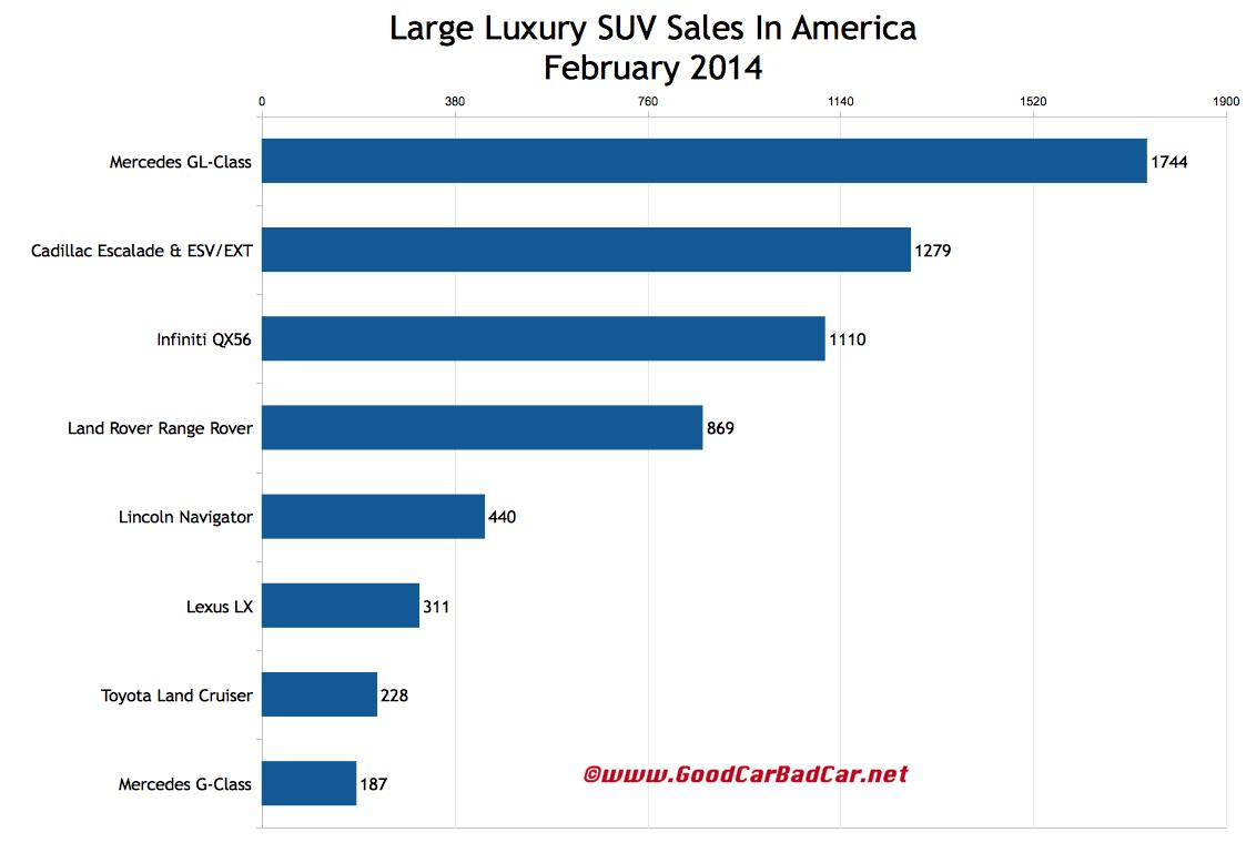USA large luxury SUV sales chart February 2014