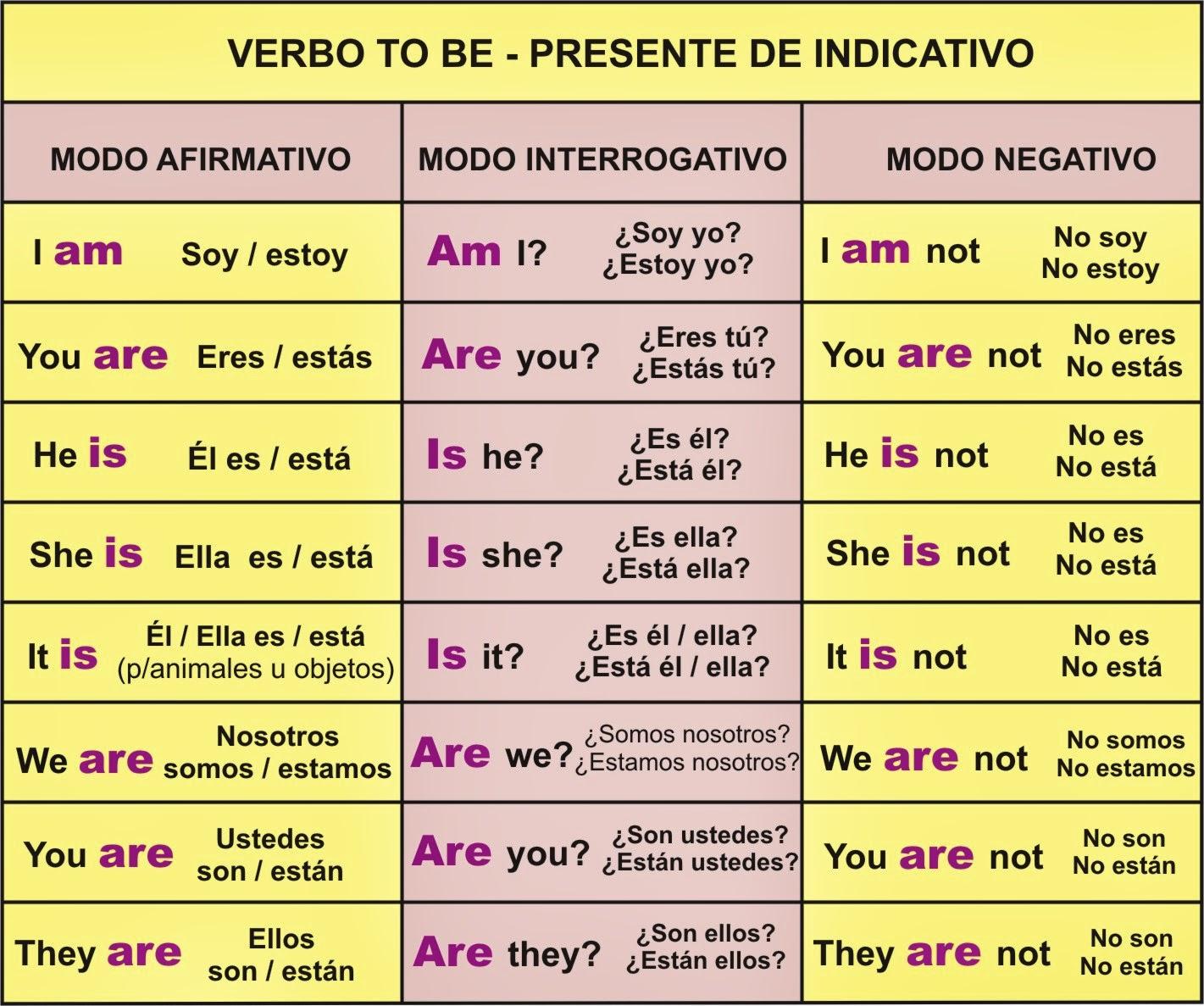 cultura y tic verbo to be ser o estar