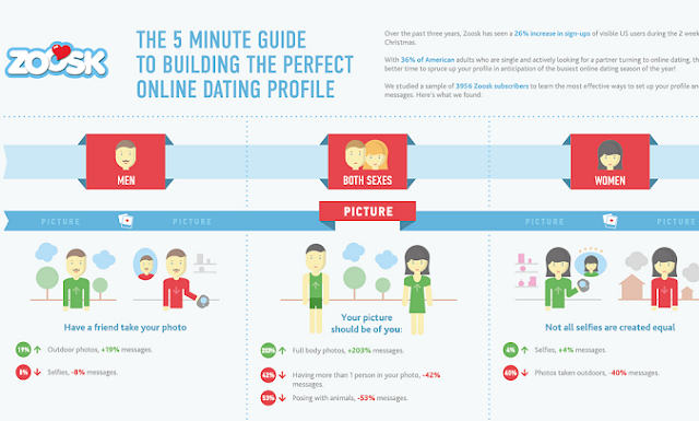 building online dating profile New for 2018: learn how to improve your online dating results & start meeting the women you want.