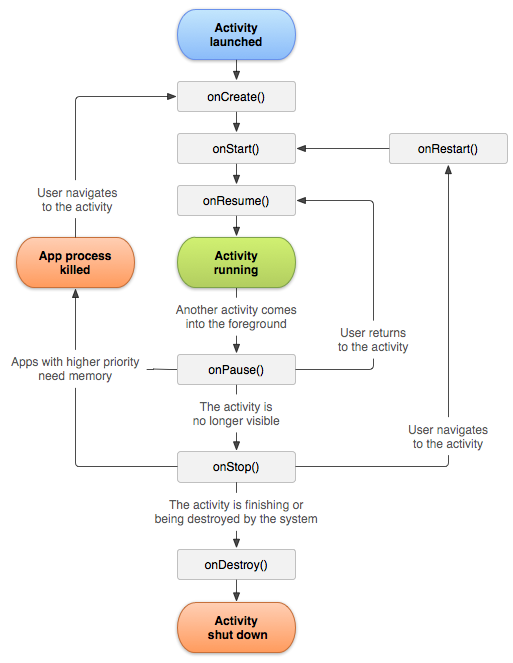 android lifecycle diagran