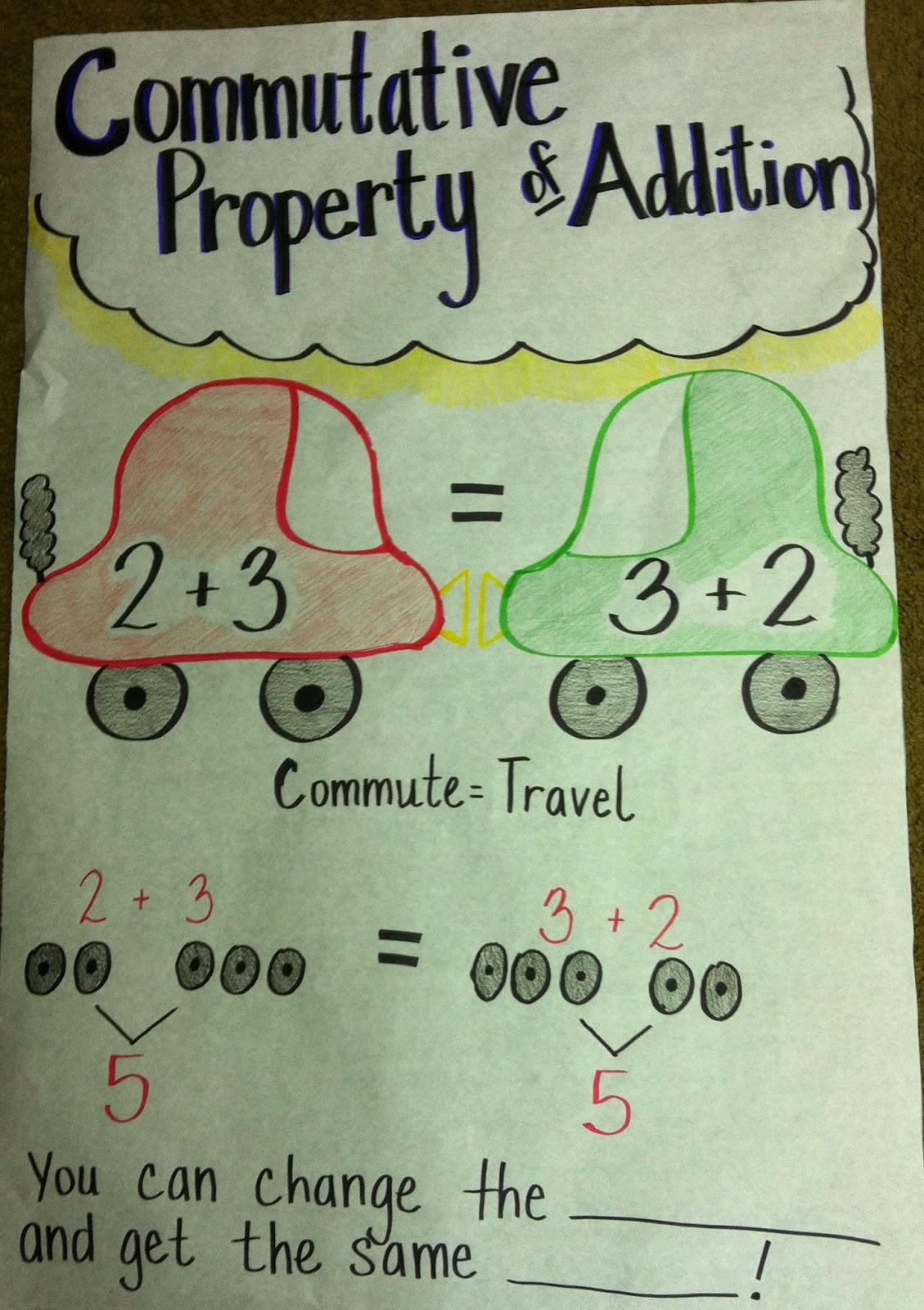 Commutative Property And Associative Property Commutative property of