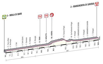 Giro d'Italia Stage 6