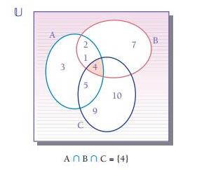11 de junio diagrama de venn estrategias de resolucin de problemas operaciones de 3 conjuntos ccuart Images