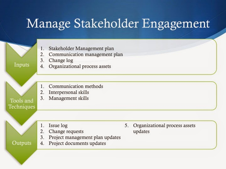 managing stakeholders throughout the project life cycle management essay The five steps in the pm life cycle no matter what project it is that you're preparing for, the project management life cycle can assist you during the.