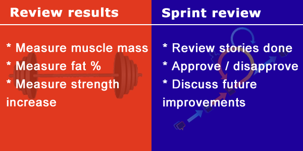 Review results * Measure muscle mass * Measure fat percentage * Measure strength increase; Sprint review * Review stories done * Approve / disapprove * Discuss future improvements