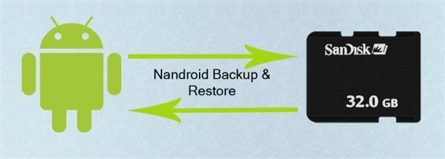 what is nandroid backup