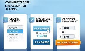 Les différentes étapes pour commencer à trader en ligne