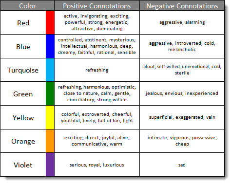 negative vs positive connotations Positive and negative connotations words may have positive or negative connotations that depend upon the social, cultural, and personal experiences of individuals for example, the words childish , childlike and youthful have the same denotative, but different connotative, meanings.