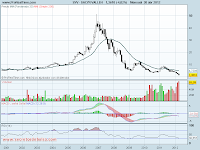 analisis tecnico de-sacyr vallehermoso mensual-a 30 de abril de 2012