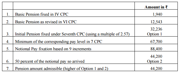 7th-CPC-Fixation-of-pension-calculation