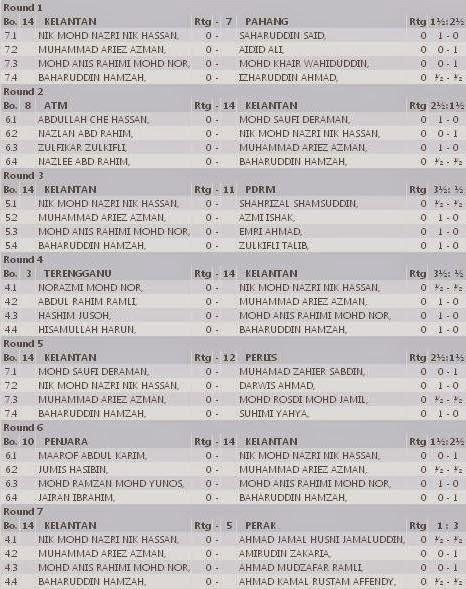 http://www.chess-results.com/tnr144934.aspx?lan=1&art=20&wi=821&snr=14