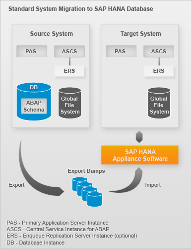 BW Migration to HANA Databse - What NW version supports? - SAP HANA ...