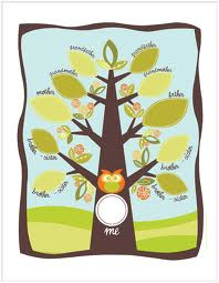 Family Tree Project Ideas For Kindergarten Nemetas Aufgegabelt Info
