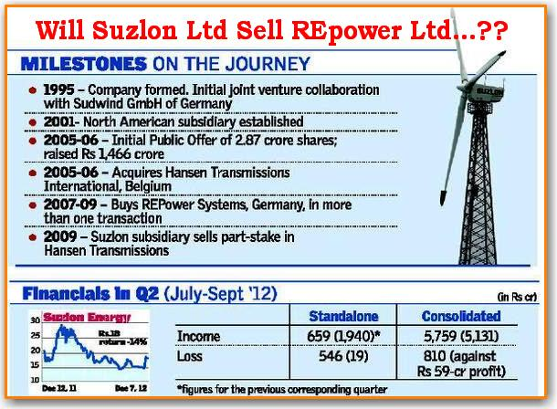 suzlon energy limited essay Free essays from bartleby | wind energy is a viable industry that has become a  valuable energy source  however, coal is a limited resource nowadays.