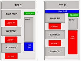 Adsense Heatmap lokasi terbaik untuk meletakan iklan adsense pada blog