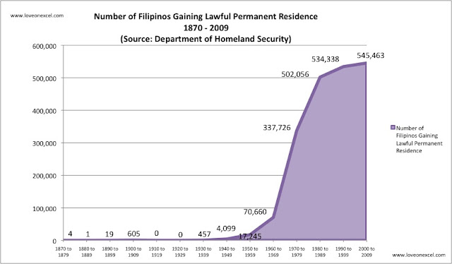 Total Filipinos to the US 1870-2009 | Filipino Immigration to the US
